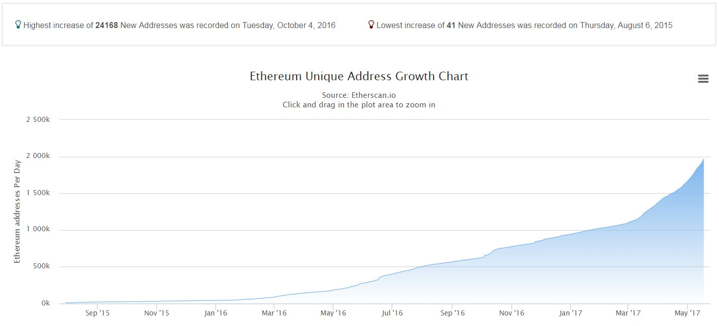 ethereum unique addresses
