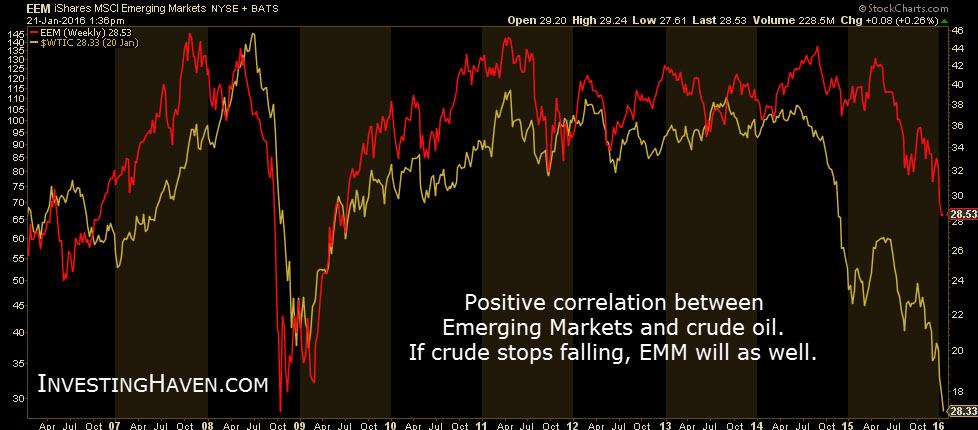 Emering_markets_vs_crude_oil_January_2016