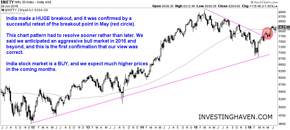 India_stock_market_29_June_2016