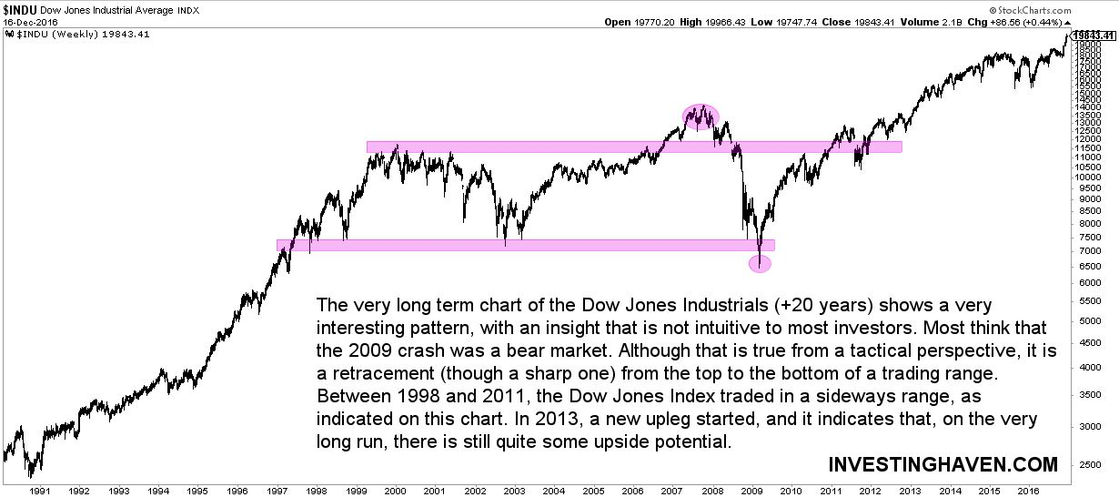 dow_jones_long_term_chart_20_years.jpg