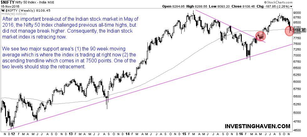 India stock market outlook 2017