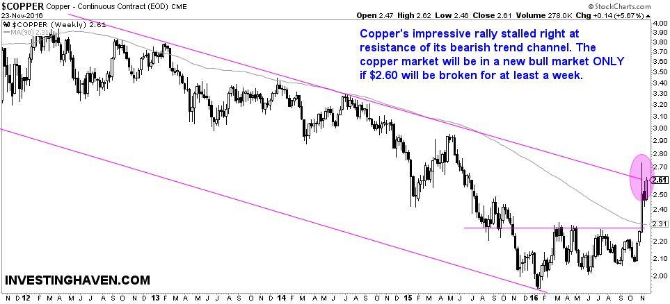copper_price_secular_breakout_2016