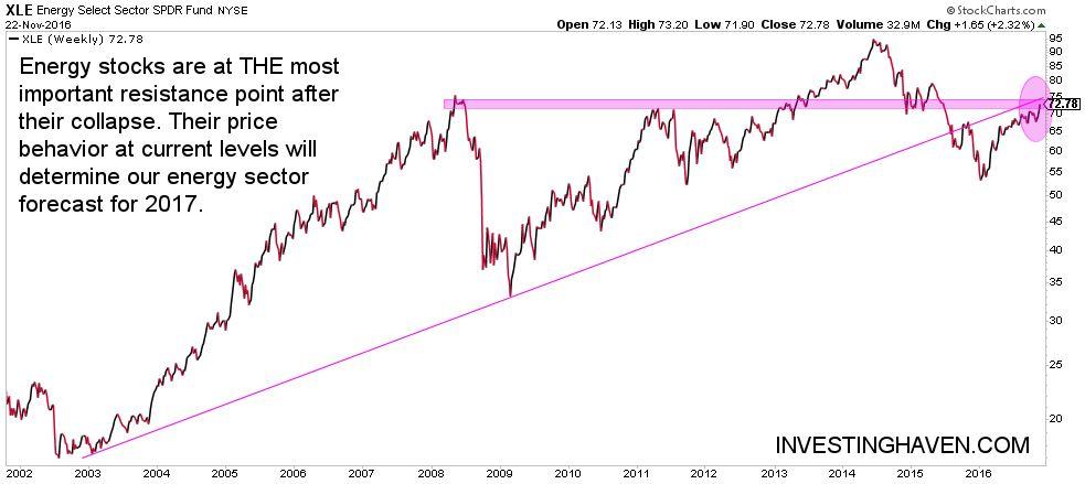 energy stocks chart