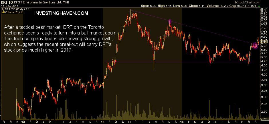 technology stocks canada - dirtt environmental