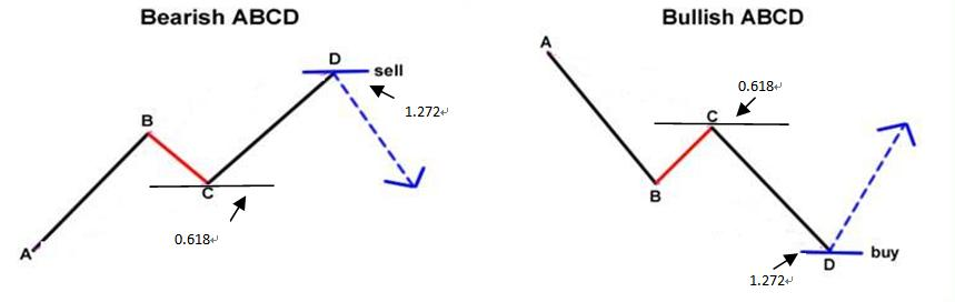 abcd_chart_pattern
