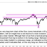 Dow Jones long term chart 20 years