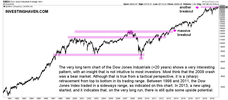 dow jones plus 20 year chart