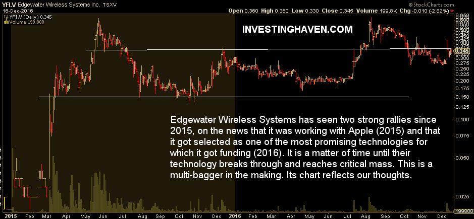 tech stocks canada - edgewater wireless