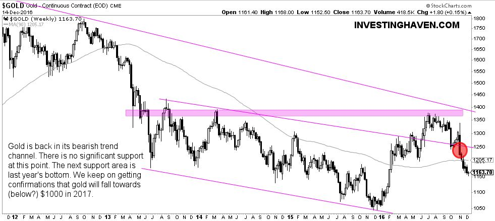 gold weekly sell off