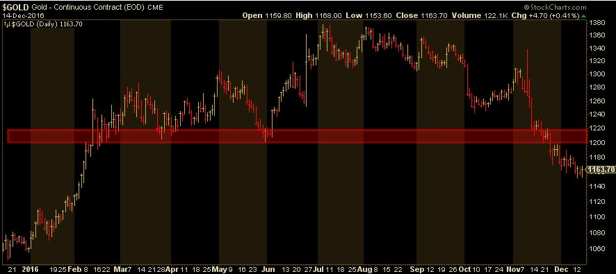 gold sell off