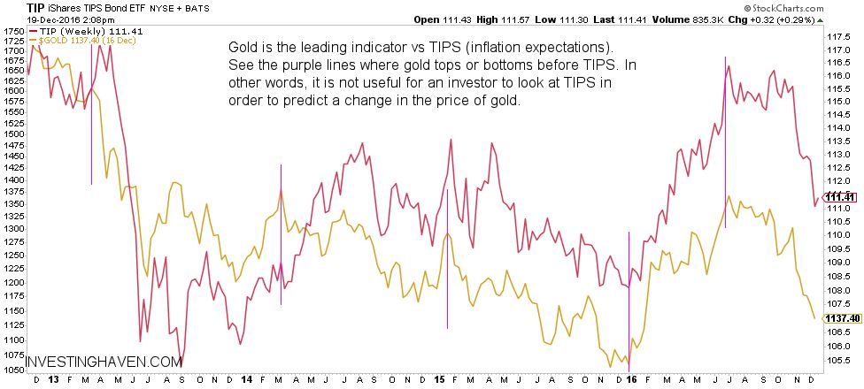 gold vs TIPS
