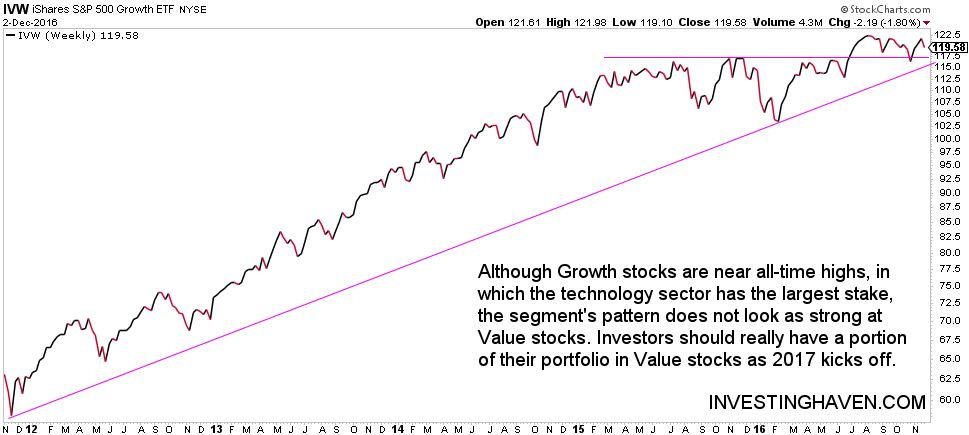 market sector rotation - growth stocks underperforming