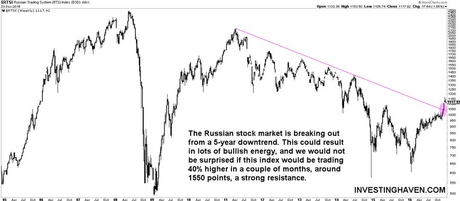 [:en]russia stock market[:nl]rusland aandelen markt[:]