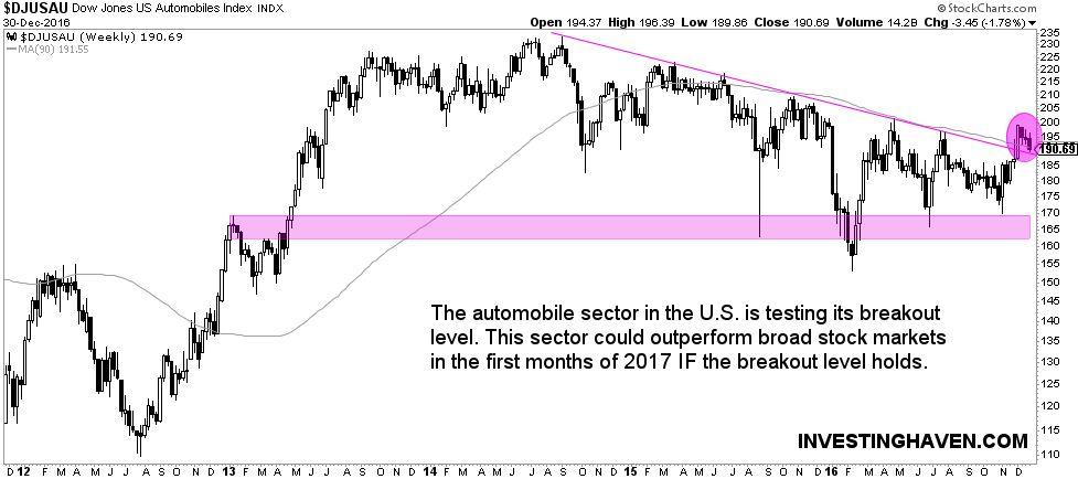 [:en]automobile stock market sector 2017[:nl]automotive aandelen sector 2017[:]