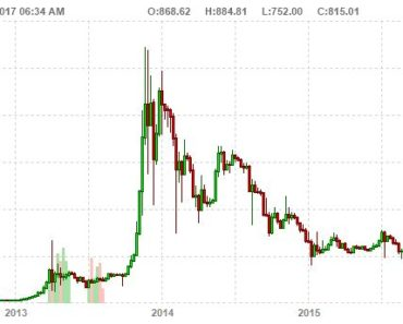 How High Can The Price Of Bitcoin Rise? - Investing Haven