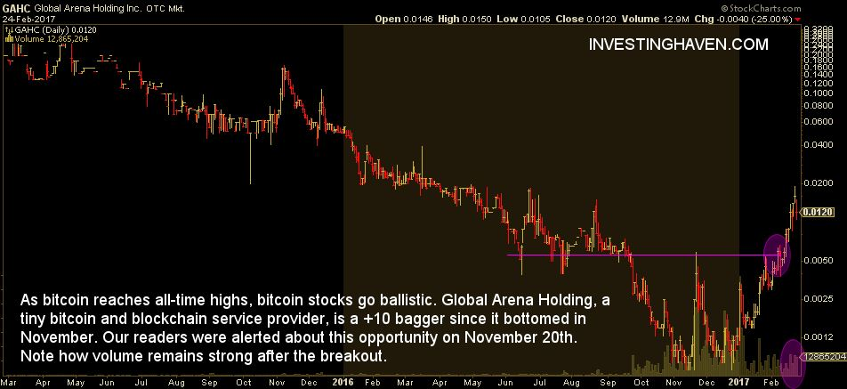 bitcoin stock GAHC