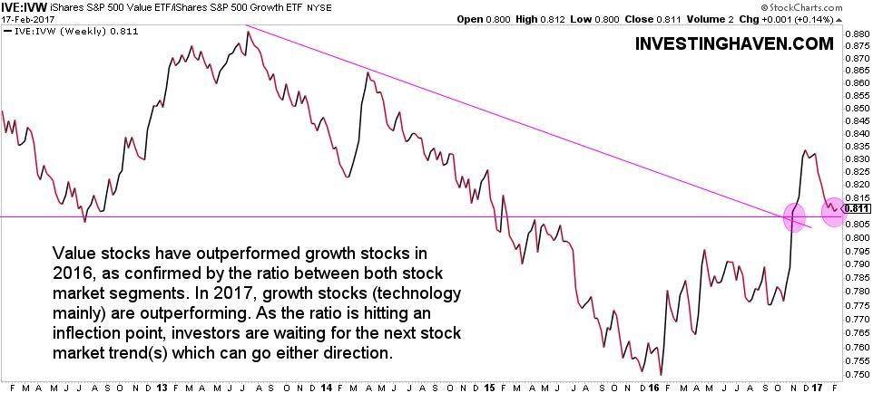 stock market trend