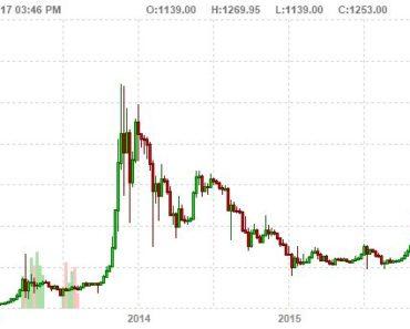bitcoin price forecast 2017
