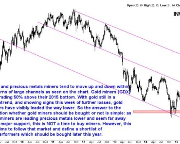 buy gold mining stocks 2017