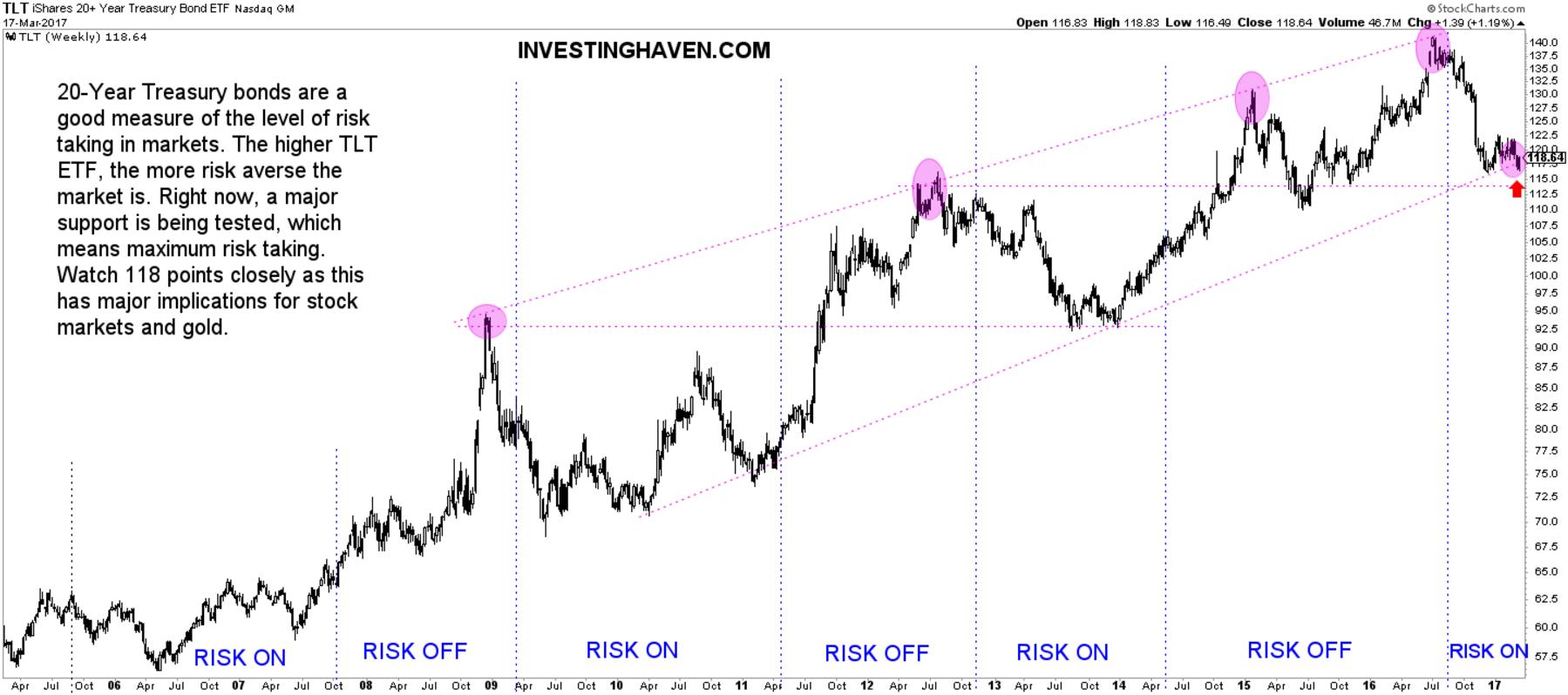 leading indicator risk