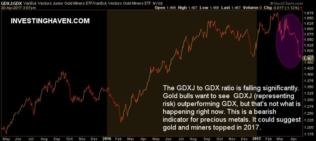 [:en]gold mining space bullish signal[:nl]goudmijn aandelen bullish[:]