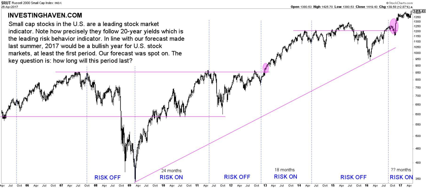 leading stock market indicator bullish les indices boursiers avant-coureurs toujours Haussiers