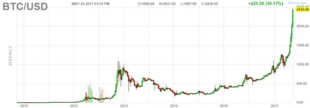 amazing chart history markets