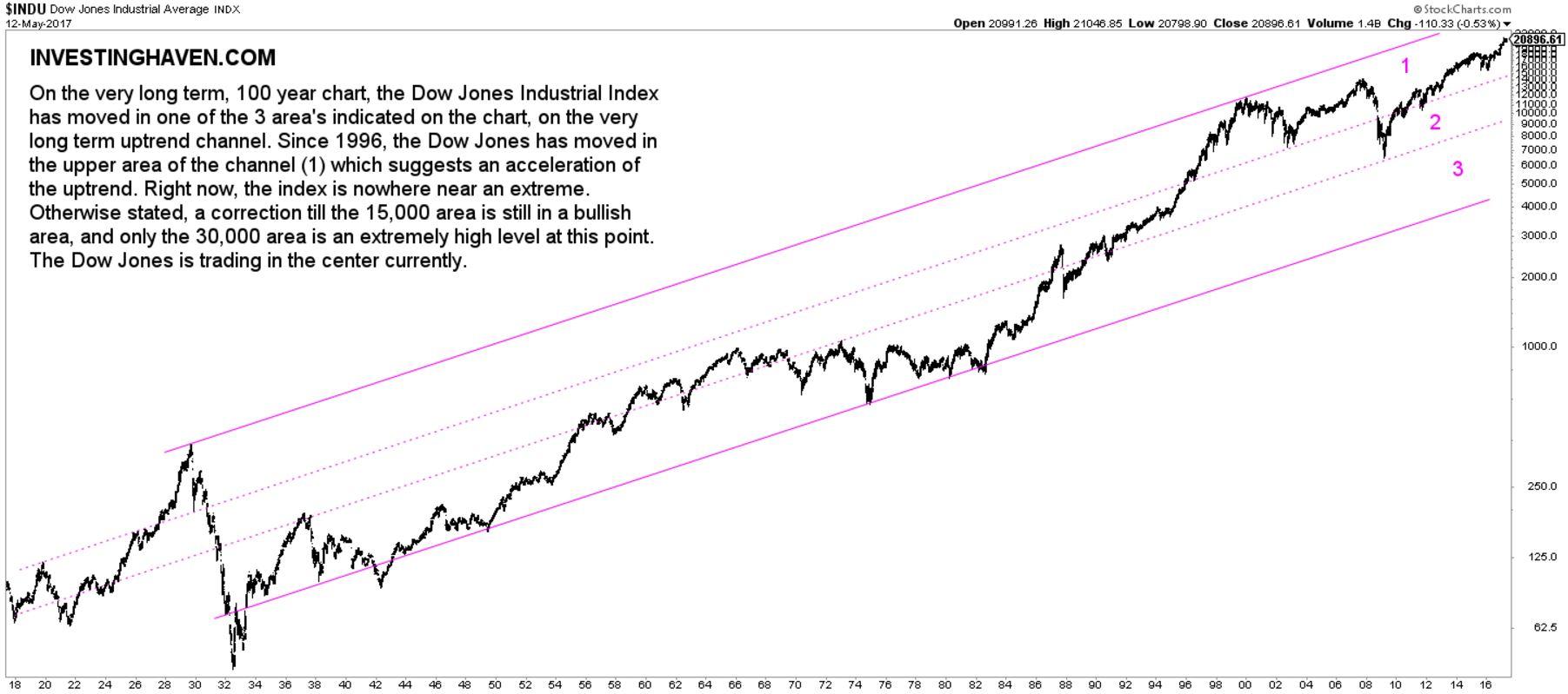 [:en]dow jones 100 year chart[:nl]dow jones 100 jaren grafiek[:]