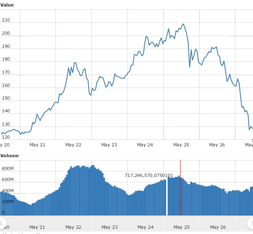 ethereum price crash