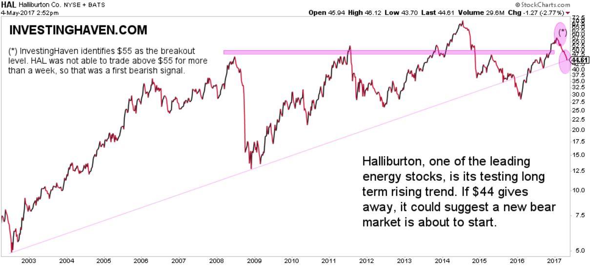 halliburton breakdown