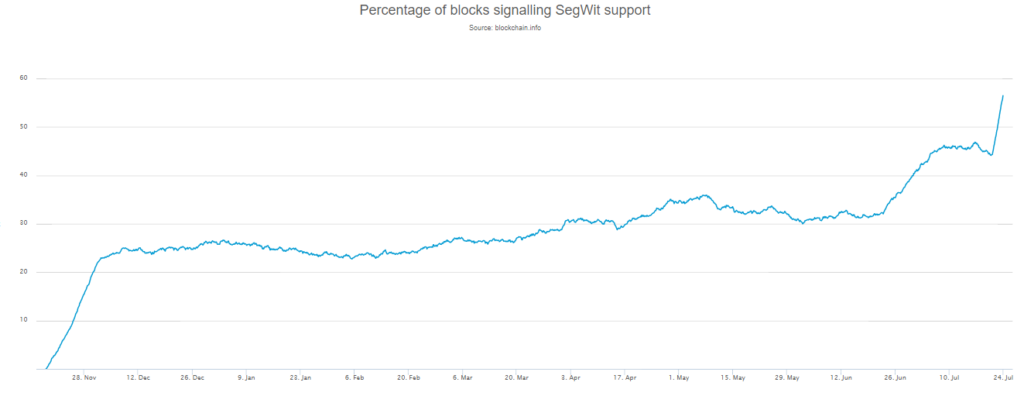 Segwit Support Bitcoin