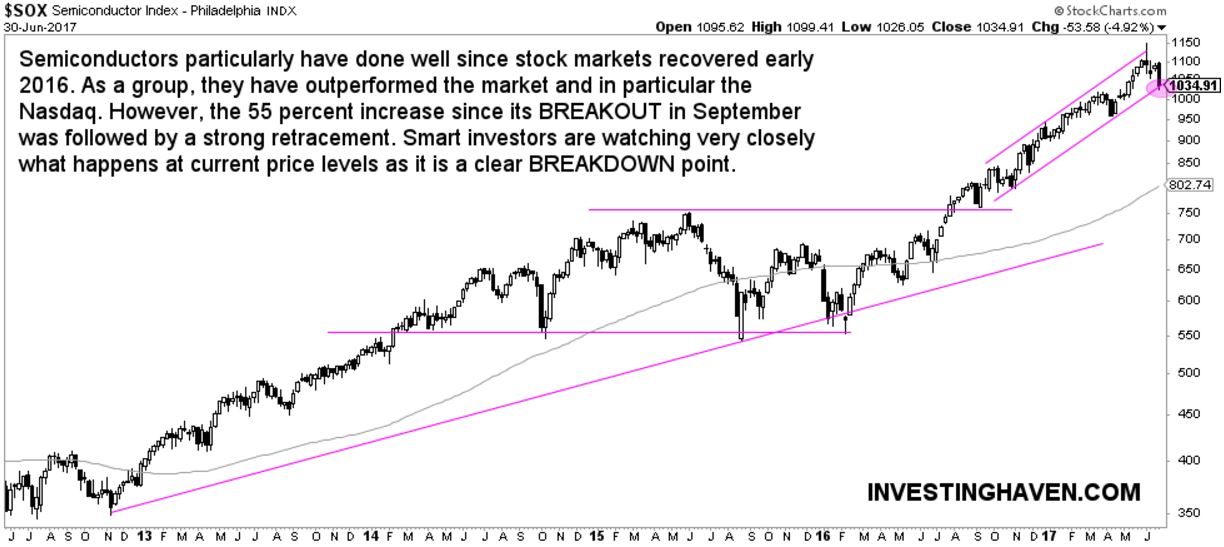 semiconductors break down risk