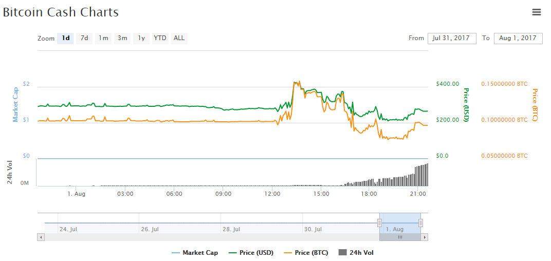 Bitcoin cash August 1st