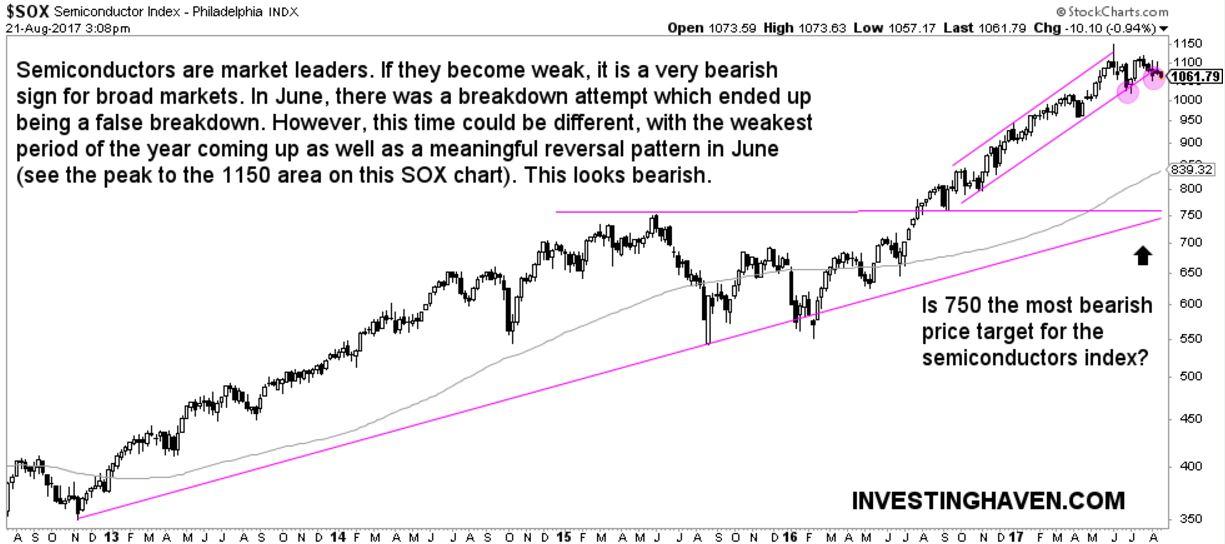 stock market leaders semiconductors