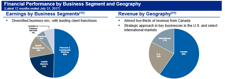RBC Performance by business segment