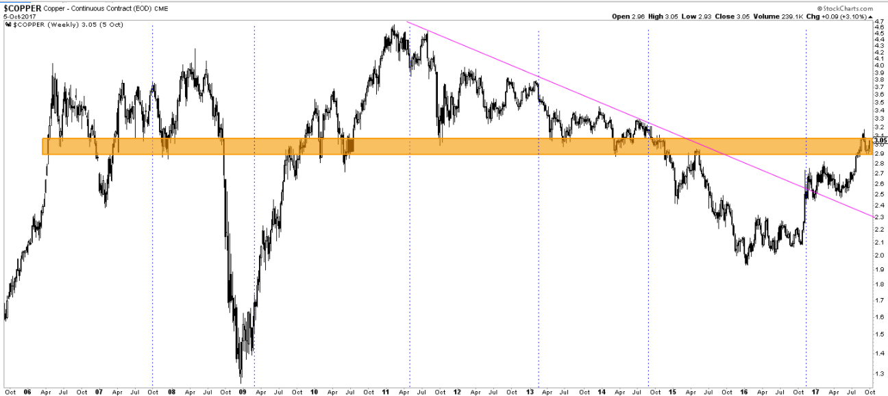 Copper price 11 years