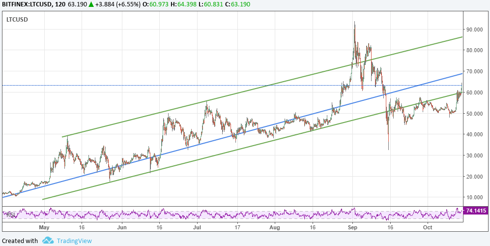 Litecoin price reclaims ascending channel
