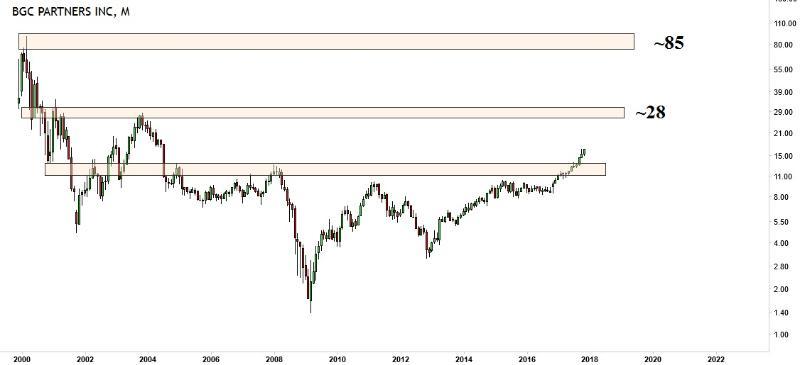 dealer broker stocks bgc