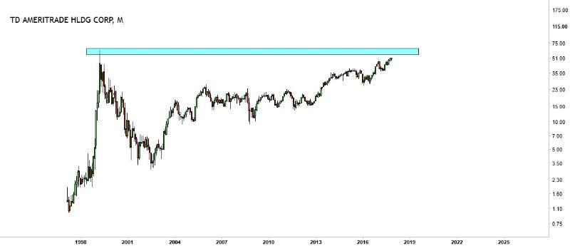 dealer broker stocks td ameritrade