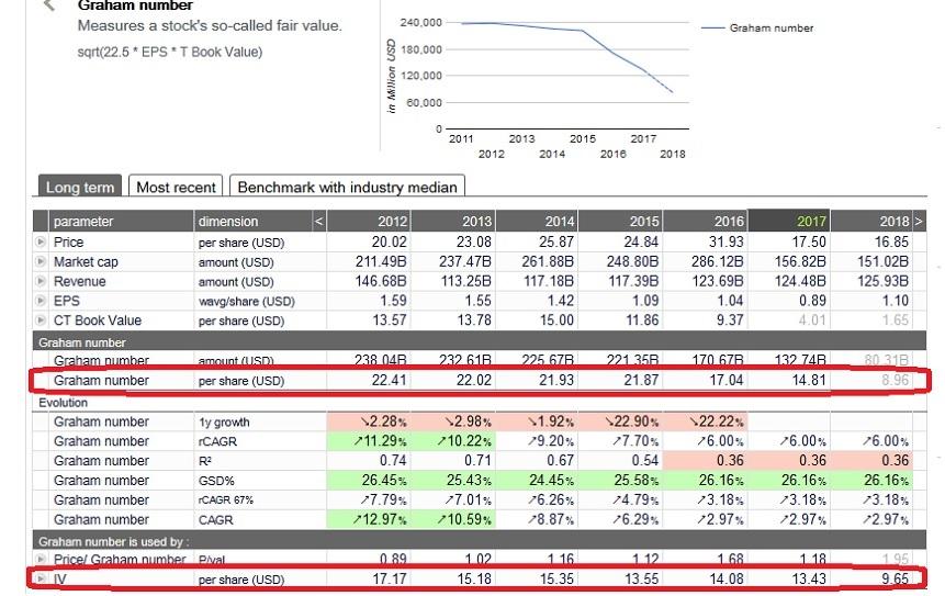 GE stock evaluation