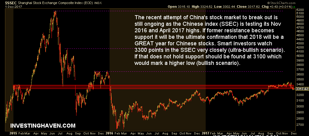 china stock market outlook 2018