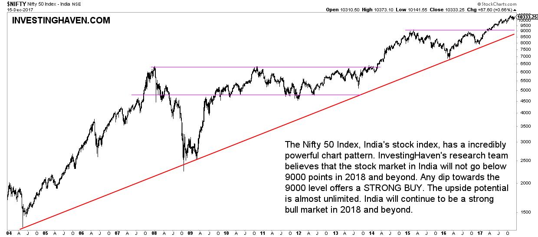 india stock market outlook 2018