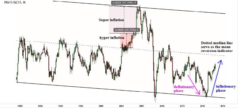 Copper Gold ratio 2018