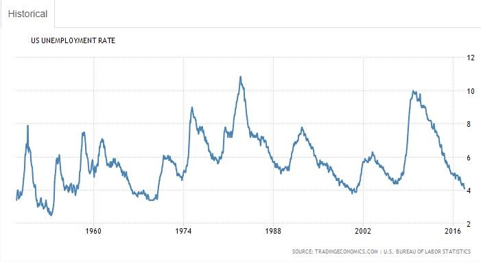 US unemployment rate 2018