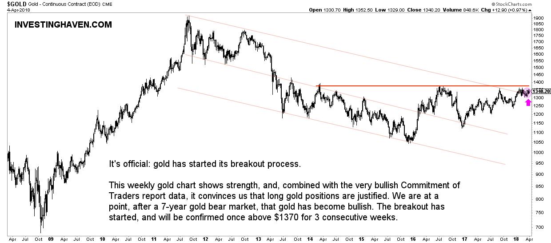 gold price breakout bull market 2018