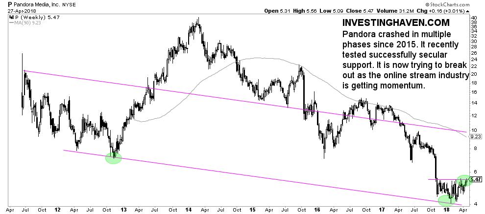 pandora stock buy 2018