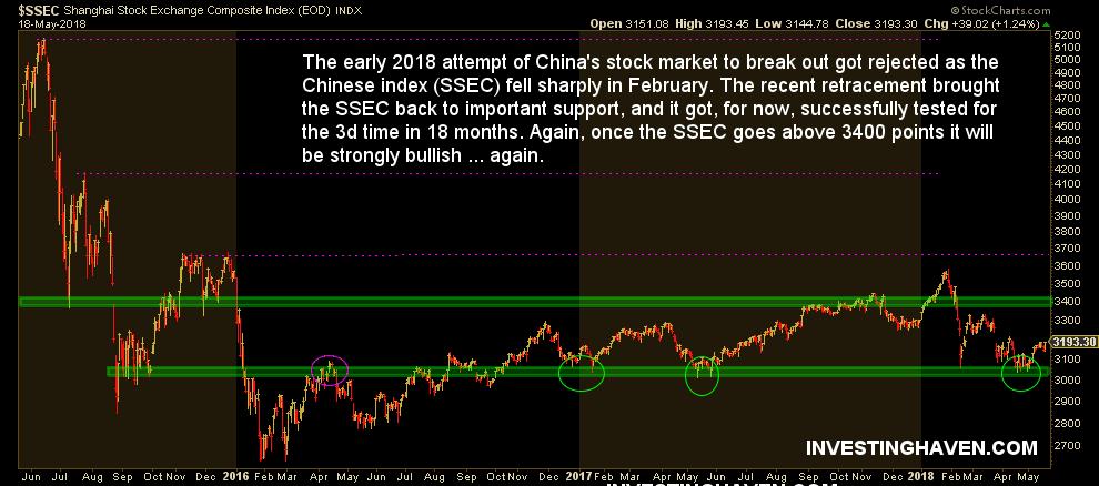 china stock market 2018