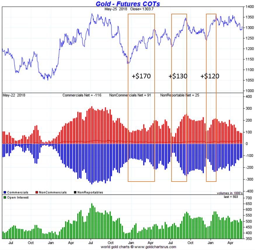 Gold futures COT breakout