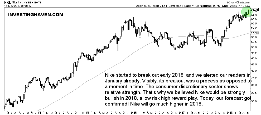 nike stock price 2018