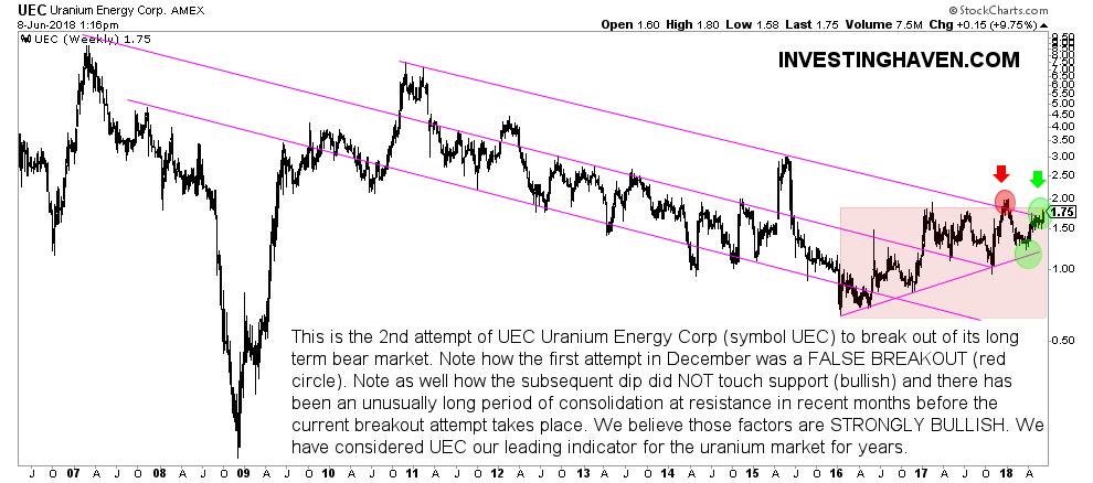 uranium stock market leader UEC